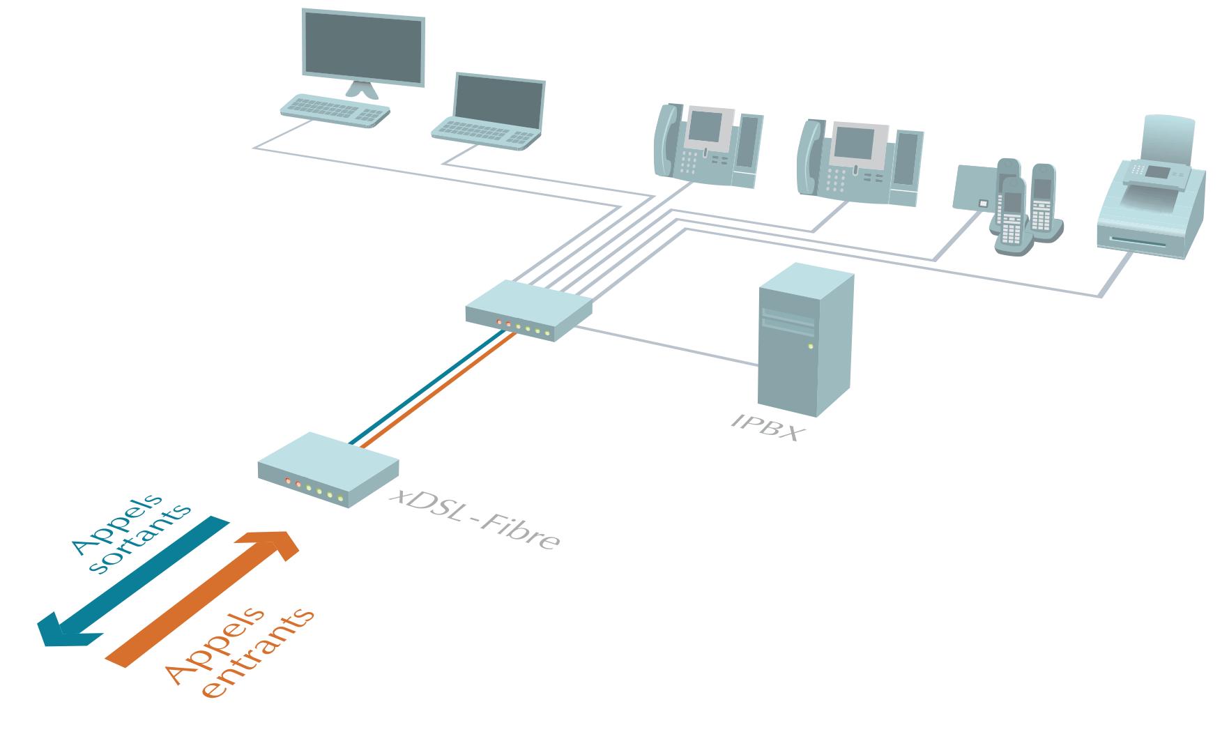 Téléphonie VoIP Amix Informatique Alençon